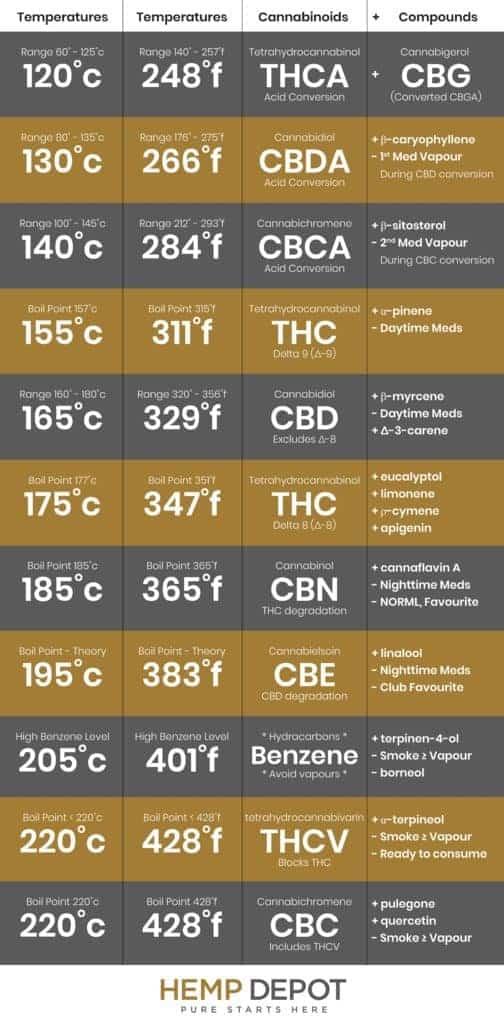 cbd smoke points