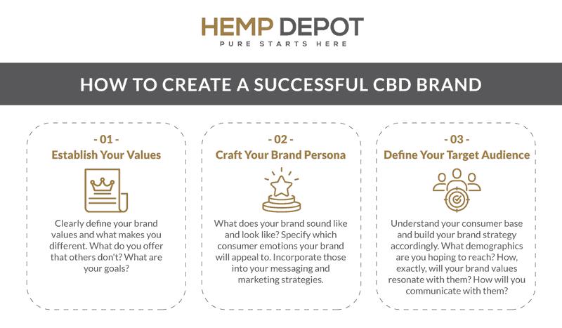 build private label cbd brand