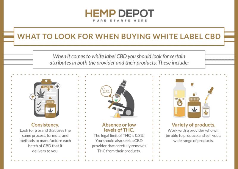 buying white label cbd