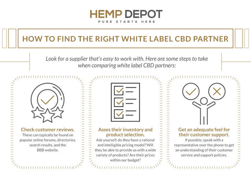 how to find white label cbd partner