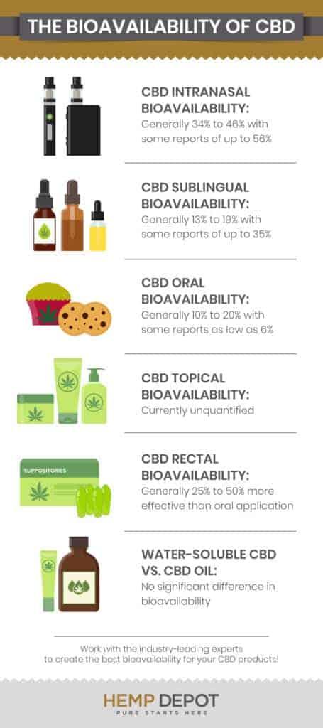 bulk cbd bioavailability